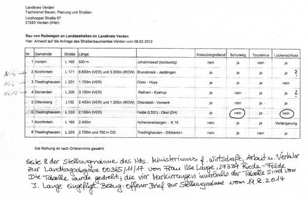 Seite 7 aus der Stellungnahme des Ministeriums für Wirtschaft zur Petition Schulwegsicherheit