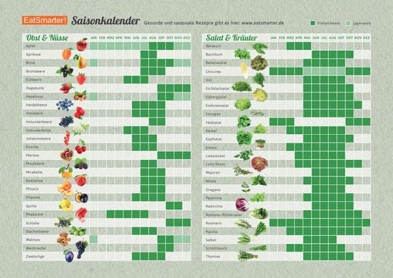 Auch bezieht sich dieser Erntekalender nur auf Freilandware. So kommen unsere ersten Salate aus dem Gewächshaus beispielsweise schon im April. Trotz der beschriebenen Ungenauigkeiten gibt solch ein Kalender einen Fingerzeig was saisonal verfügbar ist.