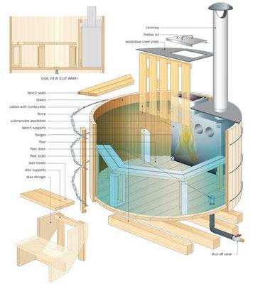この直径150cmの湯船は4×4の根太に載っているので、湯船とデッキの隙間に排水管を設置できる。