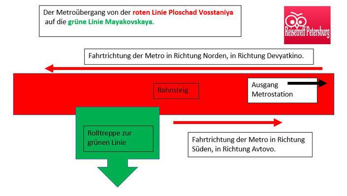 Schema Übergang der roten Linie auf die grüne Linie der Metro