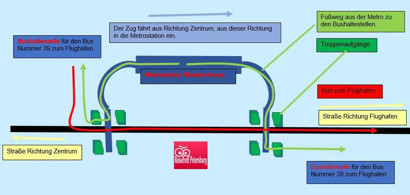 Schema für den Weg zu den Bushaltestellen. Metro - zum Flughafen Bus Nummer 39