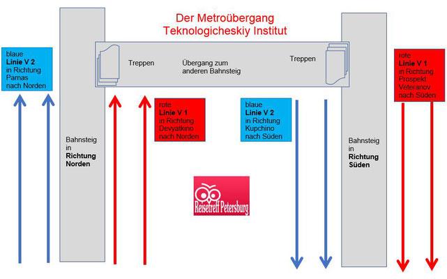 Schema Metroübergang von der roten zur blauen Linie
