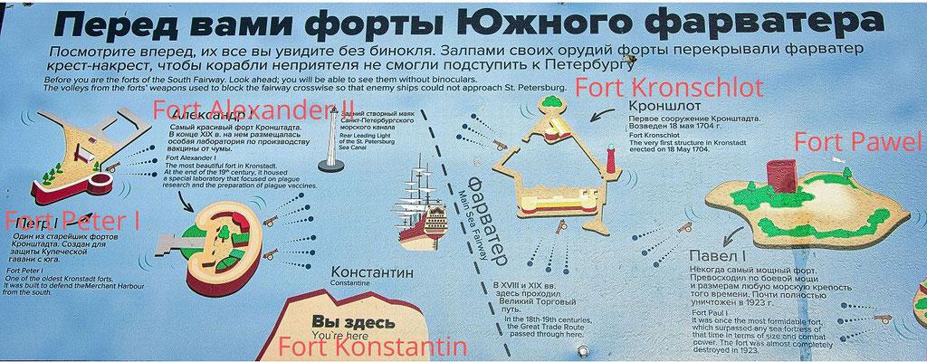 Schema Blick vom Fort Konstantin