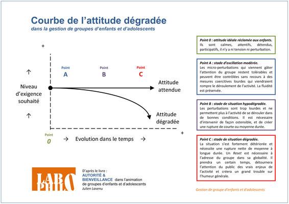éducation bienveillante, éducation positive, laxisme, VEO, violence éducative ordinaire, parentalité positive