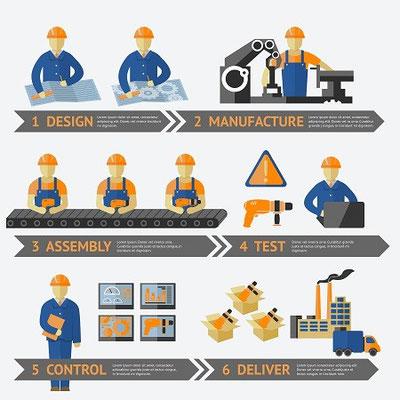 リードタイム短縮、納期遵守率改善、生産性の向上、品質の改善の為の生産方式の見直しを行うコンサルティング