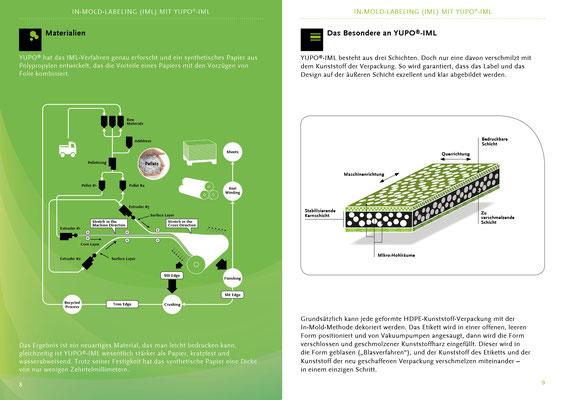 Konzept und Gestaltung der Innenseiten und Schaubilder mit dem Thema Sustainability für YUPO