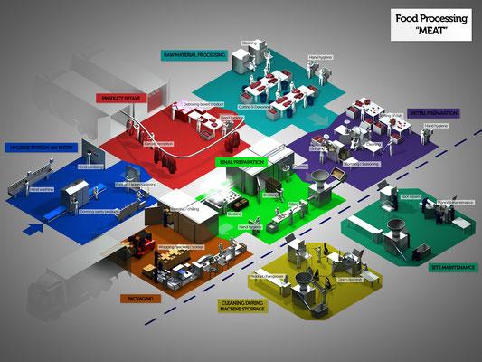 """Application Map """"Fleischverarbeitung"""" für Kimberly-Clark Professional - Recherche, Konzeption und Umsetzung"""