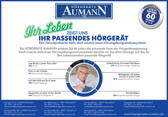 Gestaltung einer Anzeige für das Aumann Höranalysesystem