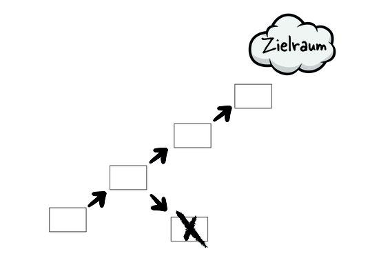 https://www.techniklotsen.de/produkte-l%C3%B6sungen/coaching-beratung-training/agiles-projektmanagement/