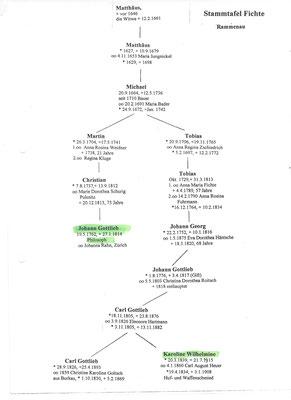 """Stammtafel Linie """"Fichte Rammenau"""" zu Karoline Wilhelmine geb. Fichte (1839-1915), der Mutter von Emil Heuer"""