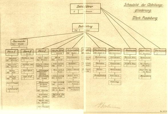 Strukturbild / Schaubild der Gliederung Werk Radeberg Dezember 1942. Zu beachten: Betriebsführer ist W. Bochmann, Betriebsleiter ist  Becker.