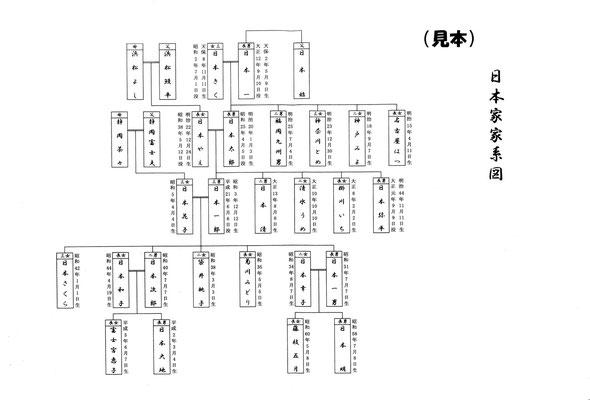 【見本】家系図
