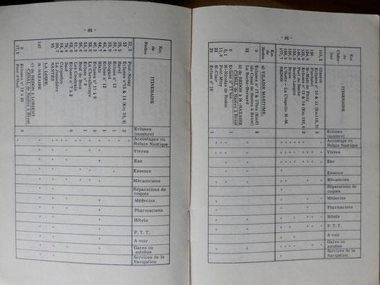 TOURING CLUB DE FRANCE, Les canaux bretons, TCF, 1966 (la Bibli du Canoe)