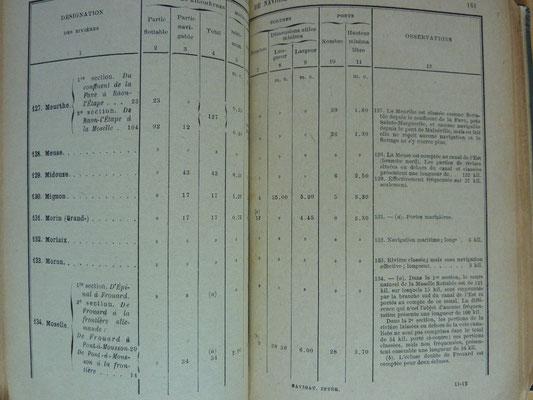 Ministère des Travaux publics, GUIDE OFFICIEL DE LA NAVIGATION INTÉRIEURE, Berger-Levreault, 1911 (la Bibli du Canoe)