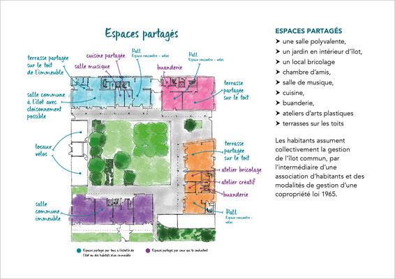 Habitat participatif Aux 4 Vents, Toulouse, écoquartier La Cartoucherie