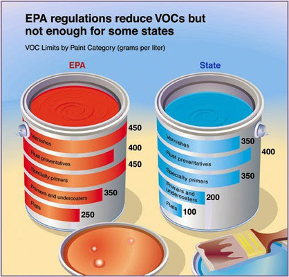 Some State VOC Guidelines are More Stringent than Federal EPA VOC Guidelines
