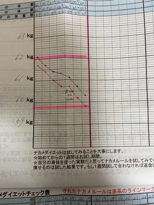 お客様のダイエットチェック表