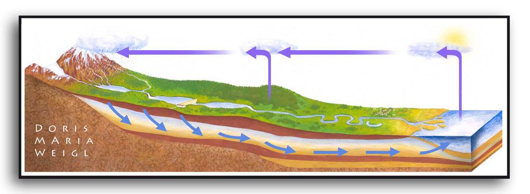 Wasserkreislauf - Aquarell - Illustrationen Doris Maria Weigl / Landschaft