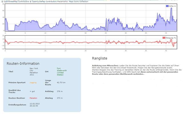 New York Marathon 2011 - GPS-Tracking by DSK