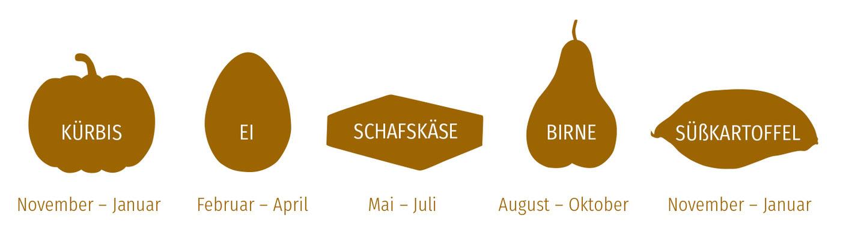 Die regionalen Lebensmittel der Essenszeit von November 2019 bis Januar 2021.