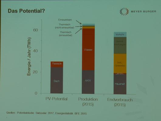 Graphik zur Energieverteilung in der Schweiz...