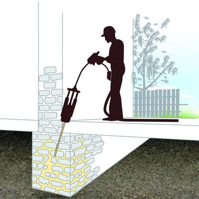 L'injection de résine reste efficace en intervention sur les fondations et soubassement de bâti ancien mais son application sur sol sol argileux est discutable (le polyuréthane se répand mal). Son coût d'application reste élevé.