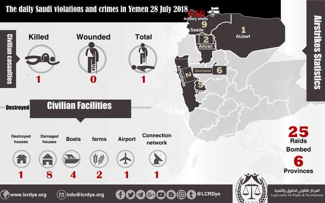 Tägliche Kriegsverbrechen der saudischen Koalition im Jemen
