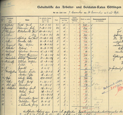 Kassenbuch des Arbeiter- und Soldatenrats, November, Ausgaben: Gehälter für die Mitglieder des Rates. StA Göttingen