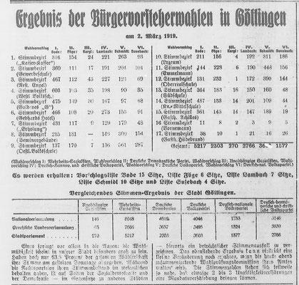 Göttinger Zeitung, 08.03.1919: Stimmenverteilung der Kommunalwahl. StA Göttingen