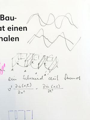 Herr Bisch erklärt uns die Struktur der Ausstellungsräume auf AEG – wir übernehmen die Skizze 1:1 ins Buch