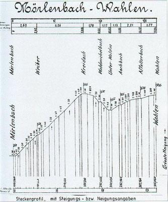 Der höchste Punkt liegt in Kreidach (s. Fähnchen)