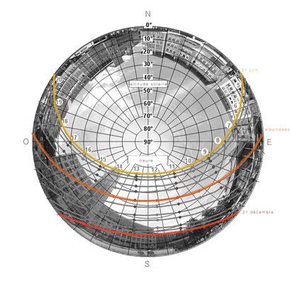diagramme solaire appliqué à la  place du marché de Stuttgart (latitude 48°46')