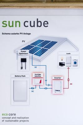 prinzipschema haus solaranlage