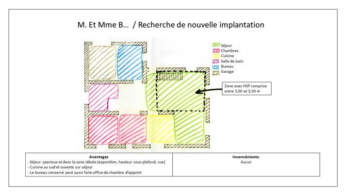 Recherche de nouvelle implantation par zoning avec comparatif avantages et inconvénients.