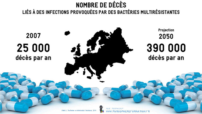 ParoSphère Formation | Bloc-notes | Antibiotiques, résistances, décès