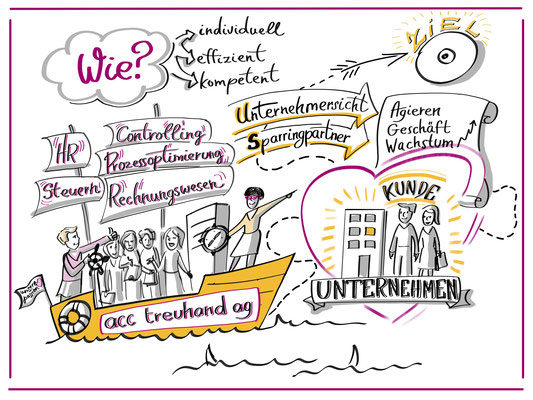 ACC Treuhand, illustrations that explains what services and how it works at ACC Treuhand, digital