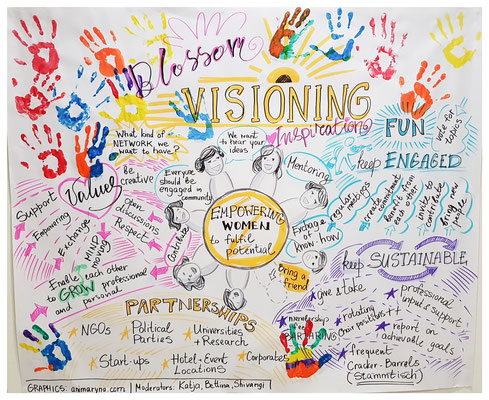 Blossom Visioning, brainstorming session, real time, 120 min.
