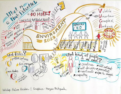 What is a high potential, graphic recording real time, 45 min. Workshop by Dr. Evelina Ascalon