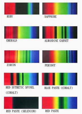 linienfarbspektren einiger edelsteine, quelle: internet