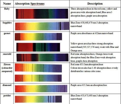 beispiele fuer linienfarbspektren von edelsteinen, quelle: internet