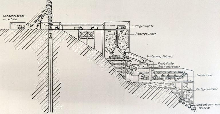 Prinzipskizze der Aufbereitungsanlage am Schacht Martenberg (Quelle: Darstellung im Bergbaumuseum Grube Christiane)