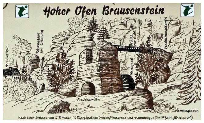 historische Darstellung der Anlage (Quelle: Informationstafel vor Ort)