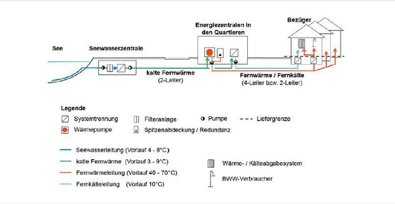 Funktionsprinzip des Wärme-/Kälteaustauschs