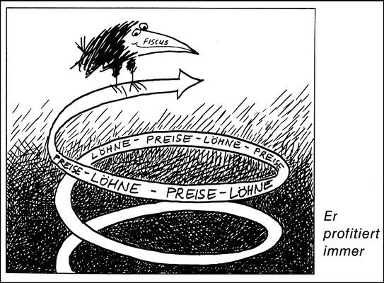 Lohn-Preis-Spirale