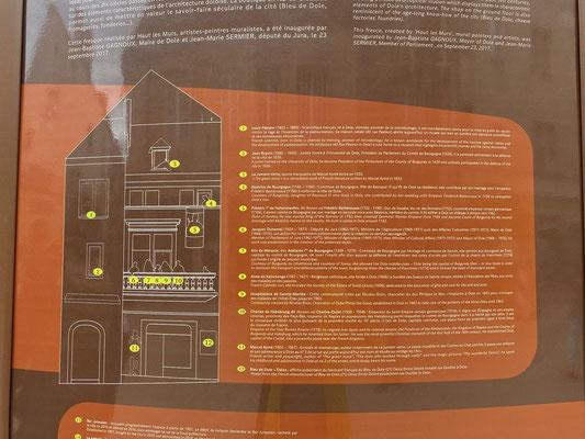Erläuterungen der Personen auf der Fassade