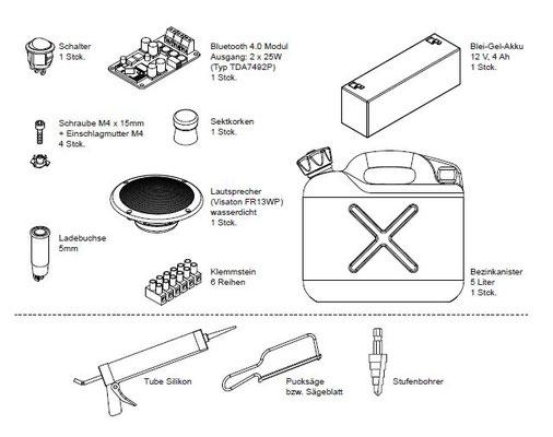 Übersicht der benötigten Materialien und Werkzeuge