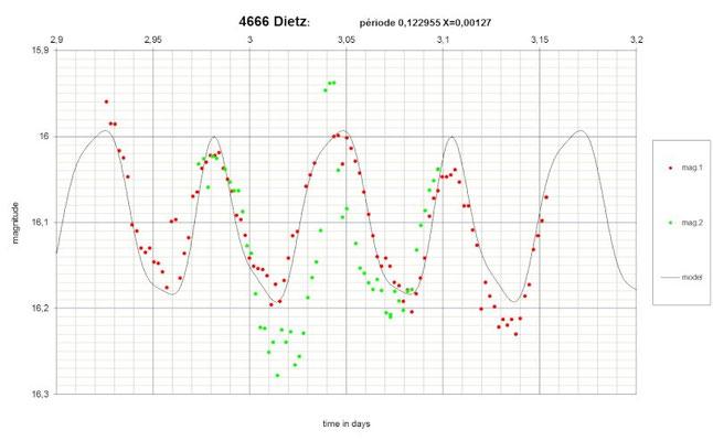 4666 Dietz, courbe de luminosité qui met en évidence sa rotation,  Pierre