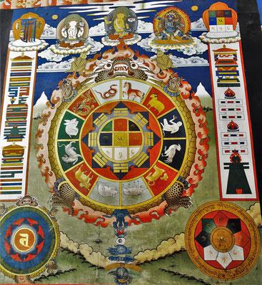 Die Bhutanischen Tierkreiszeichen