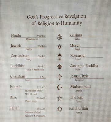 Die verschiedenen Glaubensrichtungen.