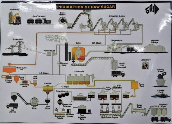 Der Herstellungsprozess.
